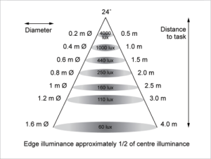 500 lm Lighting - 24 degree BeamAngle